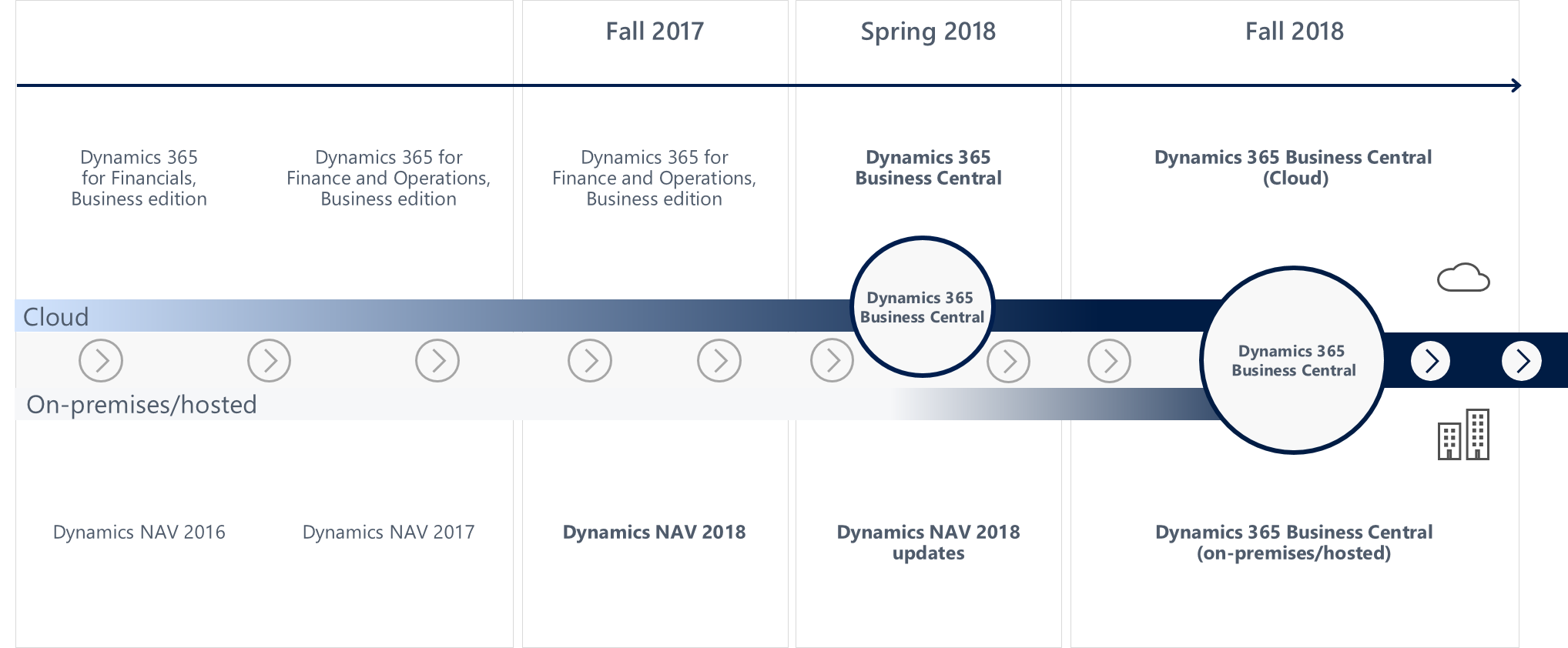 Microsoft Dynamics365 Business Central Cloudlösung