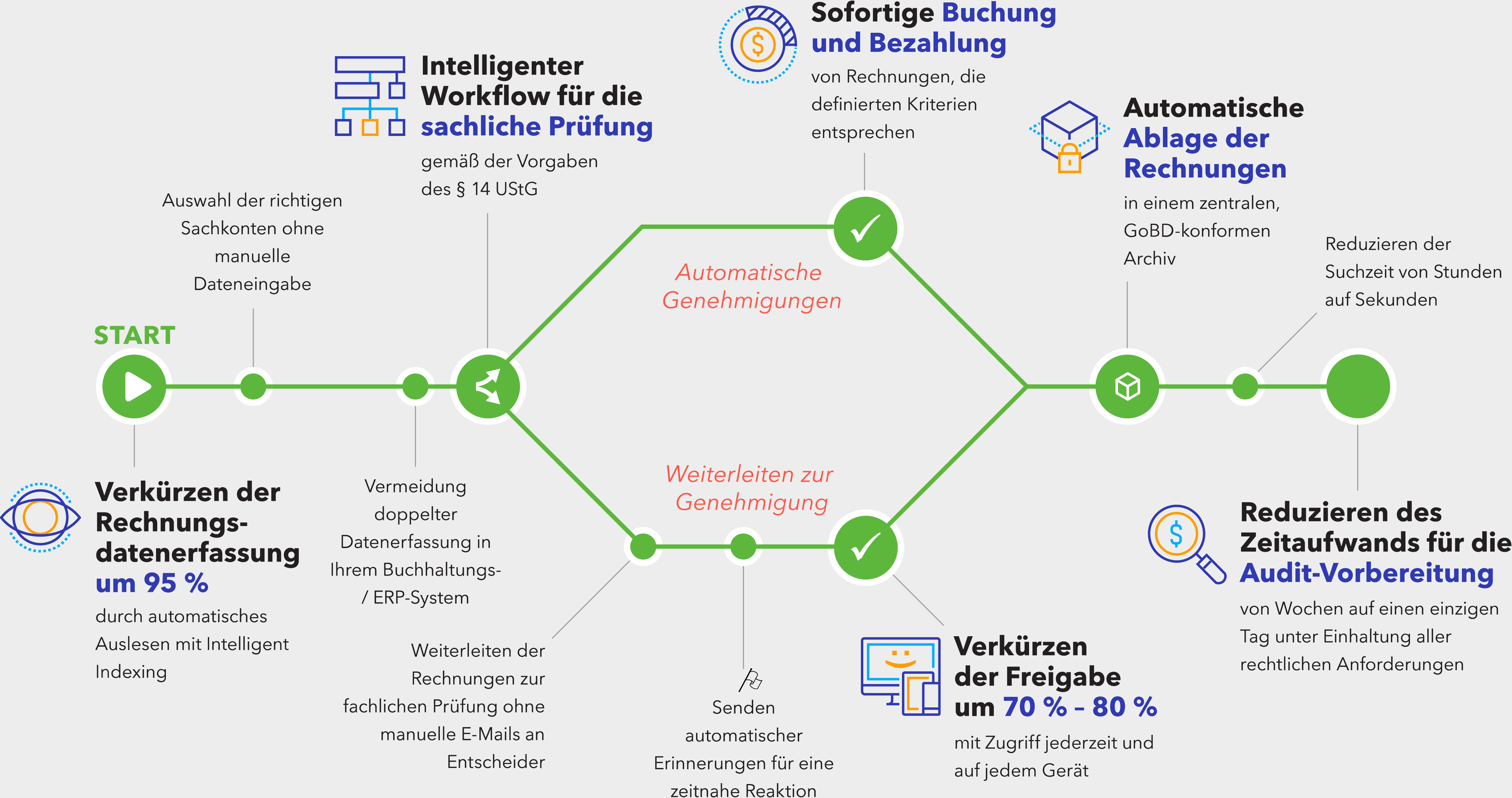 Dokumenten-Management & Workflow Automation mit DocuWare